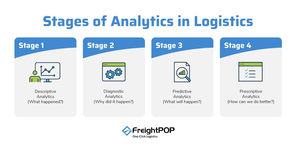 analytics in logistics