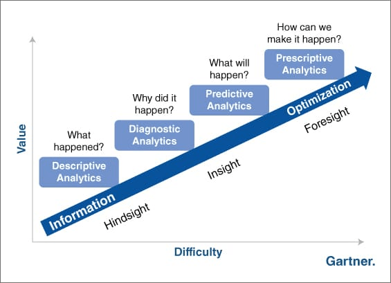gartner_analytics_graph